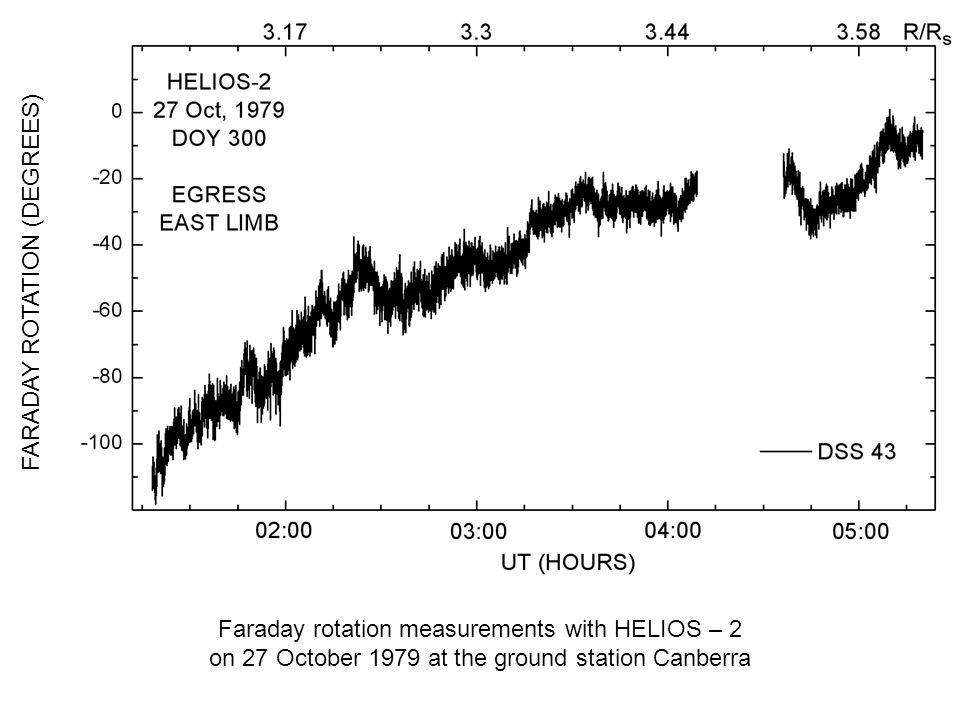 FARADAY ROTATION (DEGREES) Faraday rotation measurements with HELIOS – 2 on 27 October 1979 at the ground station Canberra