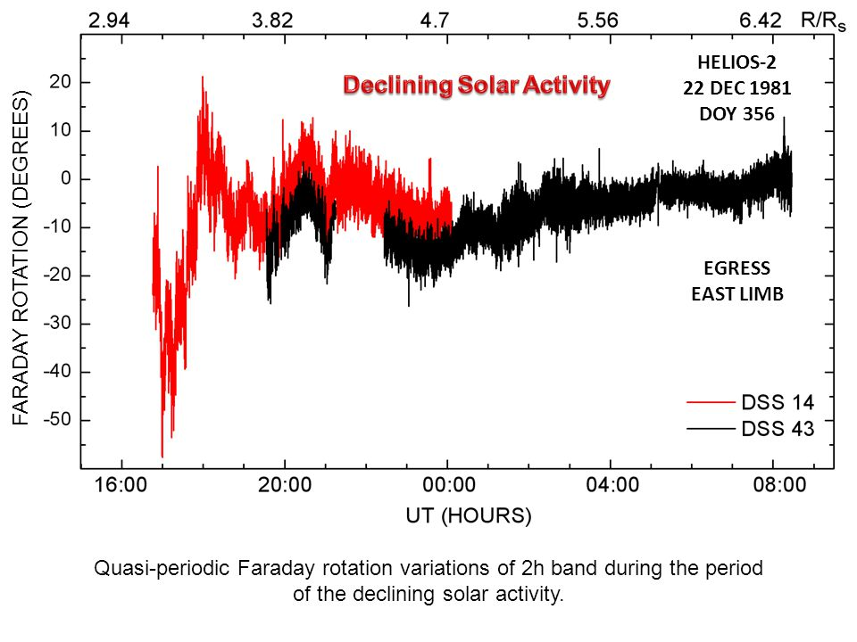 FARADAY ROTATION (DEGREES) Quasi-periodic Faraday rotation variations of 2h band during the period of the declining solar activity.