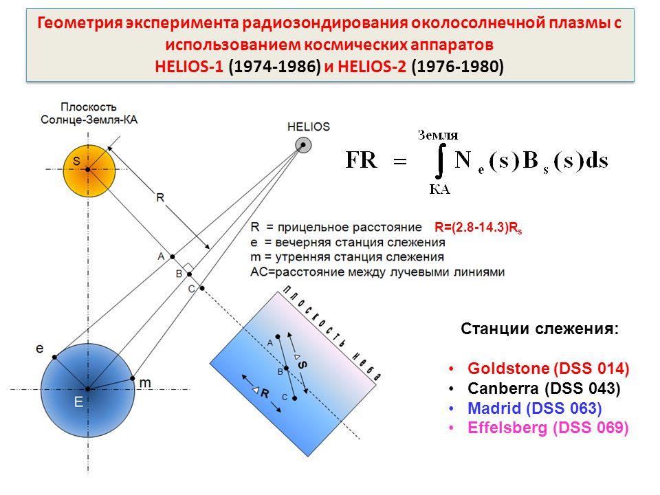 Геометрия эксперимента радиозондирования околосолнечной плазмы с использованием космических аппаратов HELIOS-1 (1974-1986) и HELIOS-2 (1976-1980) Геометрия эксперимента радиозондирования околосолнечной плазмы с использованием космических аппаратов HELIOS-1 (1974-1986) и HELIOS-2 (1976-1980) Станции слежения: Goldstone (DSS 014) Canberra (DSS 043) Madrid (DSS 063) Effelsberg (DSS 069) R=(2.8-14.3)R s