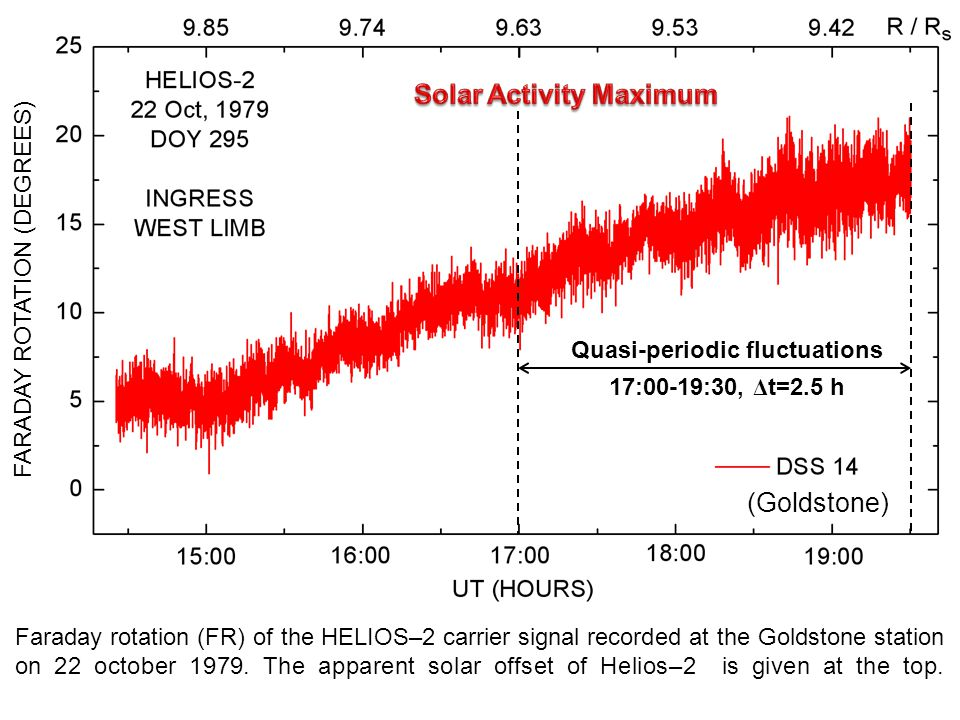 Faraday rotation (FR) of the HELIOS–2 carrier signal recorded at the Goldstone station on 22 october 1979.
