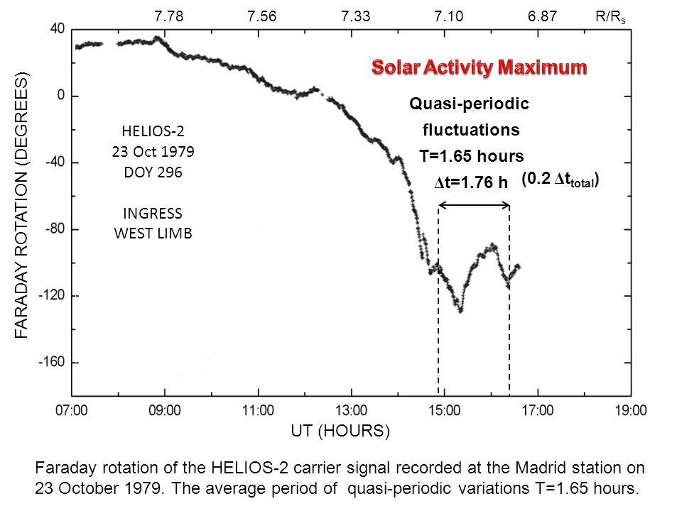 FARADAY ROTATION (DEGREES) Quasi-periodic Faraday rotation variations of 2h-band during solar activity minimum.