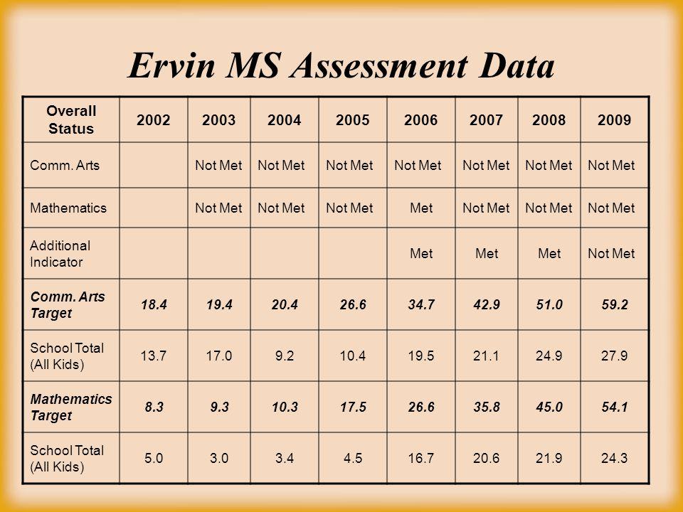 Ervin MS Assessment Data Overall Status 20022003200420052006200720082009 Comm. ArtsNot Met MathematicsNot Met MetNot Met Additional Indicator Met Not