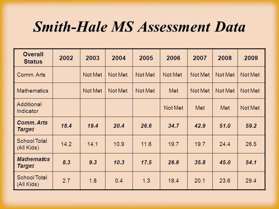Smith-Hale MS Assessment Data Overall Status 20022003200420052006200720082009 Comm. ArtsNot Met MathematicsNot Met MetNot Met Additional Indicator Not