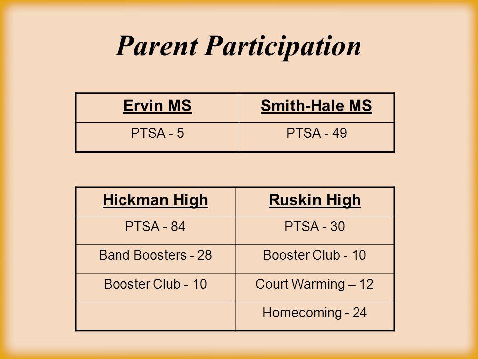 Parent Participation Hickman HighRuskin High PTSA - 84PTSA - 30 Band Boosters - 28Booster Club - 10 Court Warming – 12 Homecoming - 24 Ervin MSSmith-H