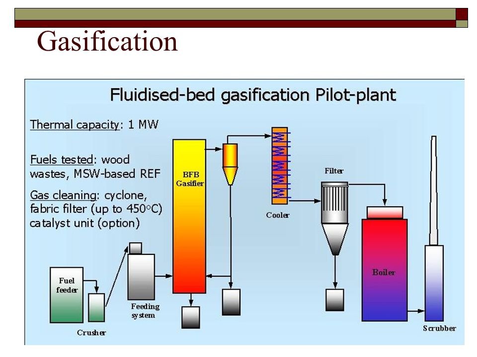 11 Gasification