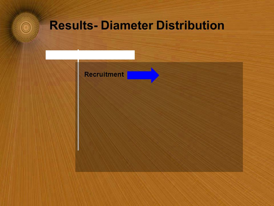 Results- Diameter Distribution Recruitment