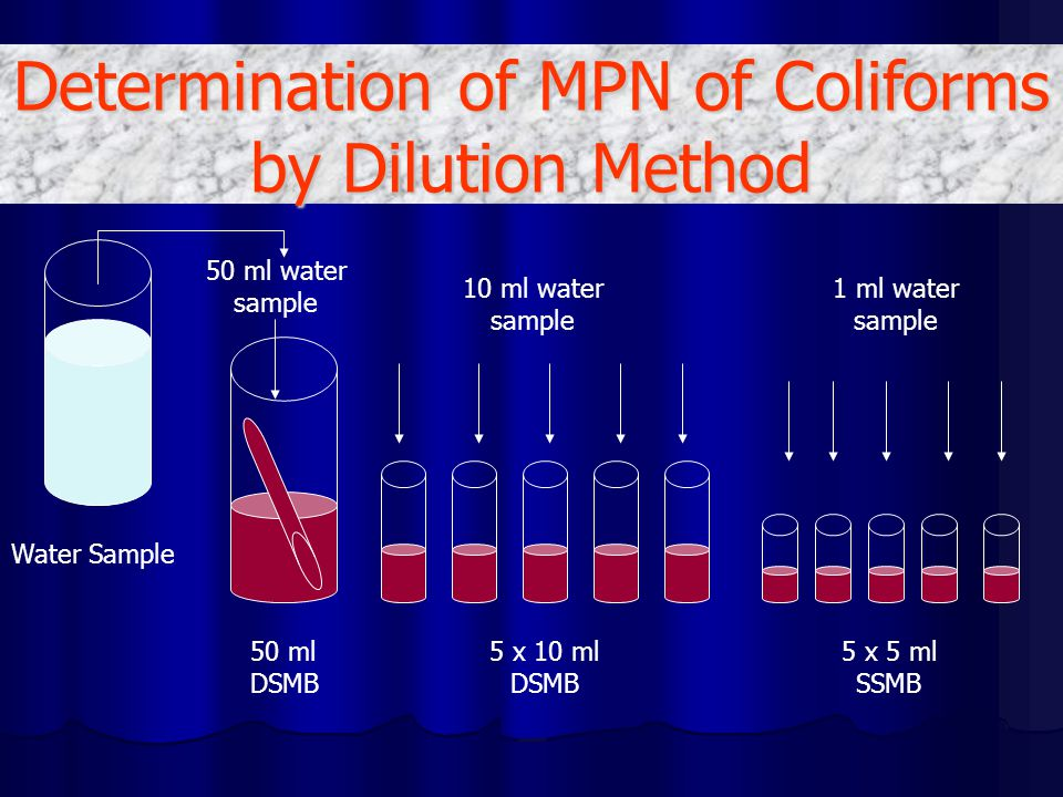 Determination of MPN of Coliforms by Dilution Method Water Sample 50 ml DSMB 5 x 10 ml DSMB 5 x 5 ml SSMB 50 ml water sample 10 ml water sample 1 ml water sample