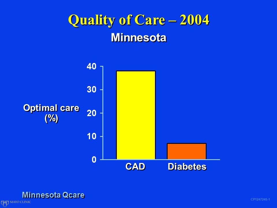 Quality of Care – 2004 CP1247245-1 Minnesota Optimal care (%) Optimal care (%) CAD Diabetes Minnesota Qcare