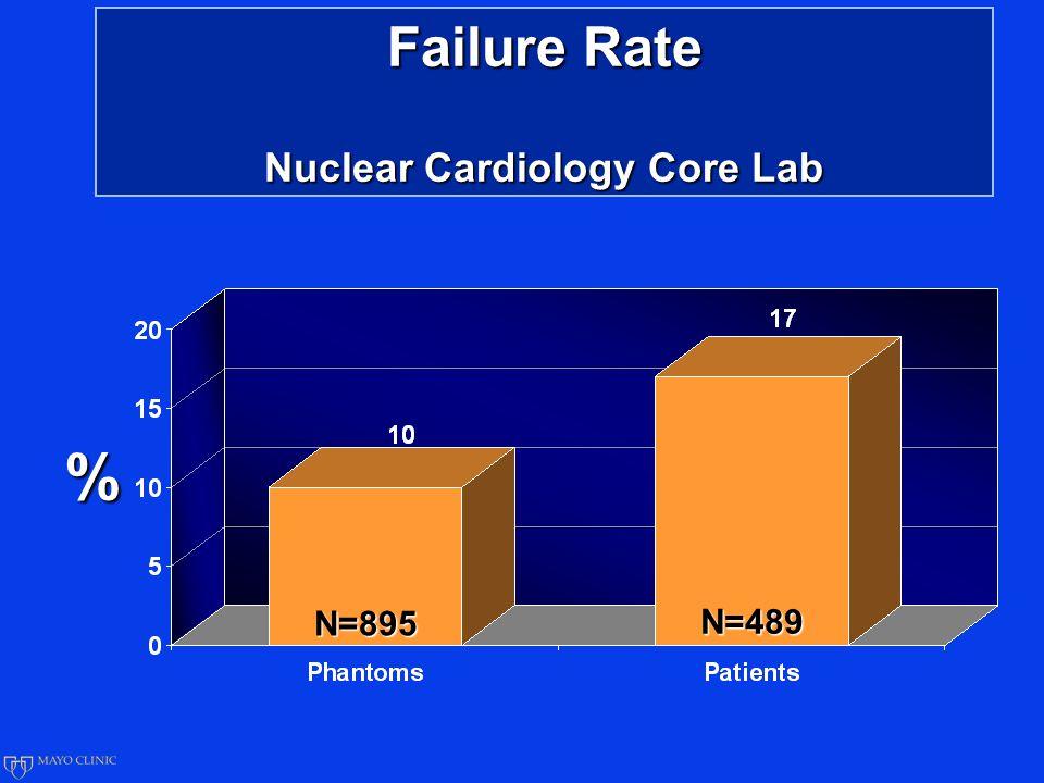 Failure Rate Nuclear Cardiology Core Lab % N=895 N=489