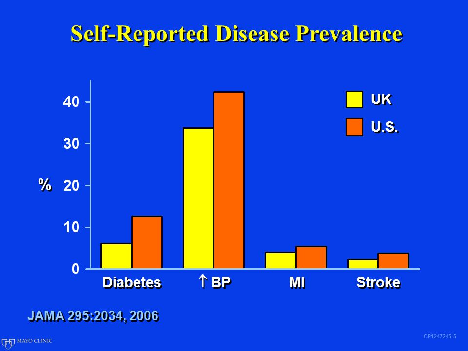 Self-Reported Disease Prevalence CP1247245-5 % % Diabetes  BP MI Stroke UK U.S.