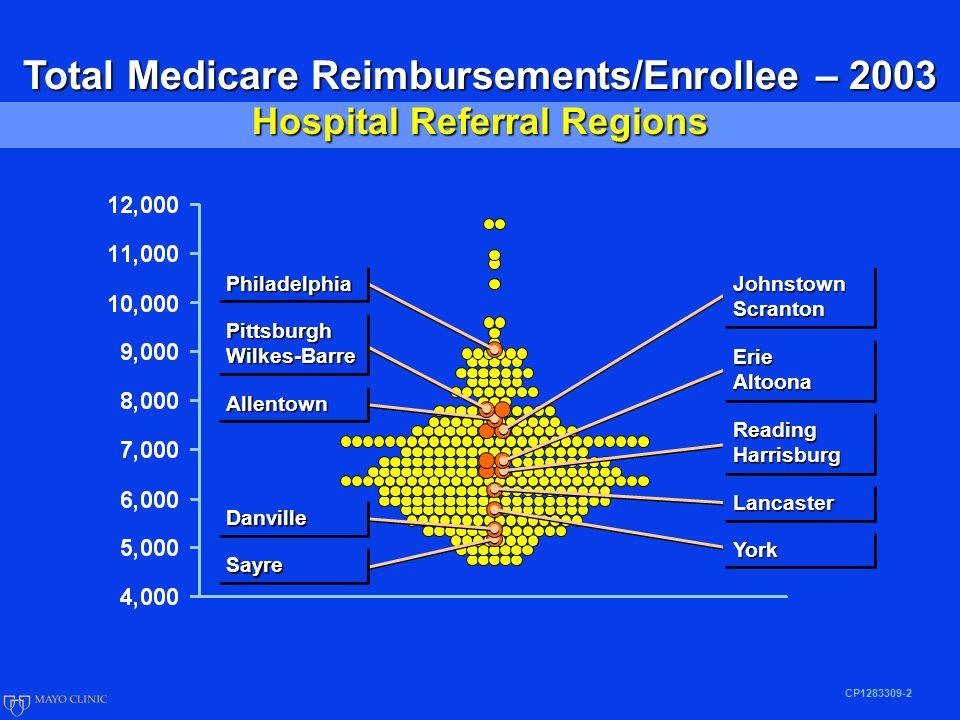 CP1283309-2 Total Medicare Reimbursements/Enrollee – 2003 Hospital Referral Regions JohnstownScrantonJohnstownScranton ReadingHarrisburgReadingHarrisburg LancasterLancaster YorkYork SayreSayre PhiladelphiaPhiladelphia AllentownAllentown DanvilleDanville ErieAltoonaErieAltoona PittsburghWilkes-BarrePittsburghWilkes-Barre