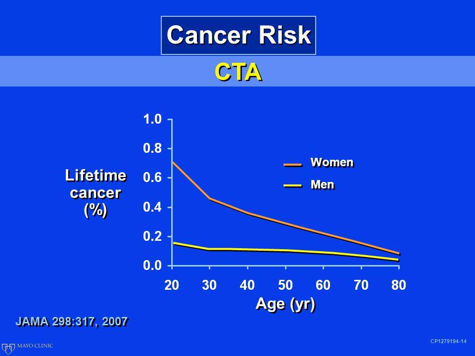 CTA CP1279194-14 Cancer Risk JAMA 298:317, 2007 Lifetime cancer (%) Age (yr) Women Men