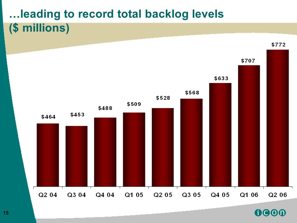 15 …leading to record total backlog levels ($ millions)