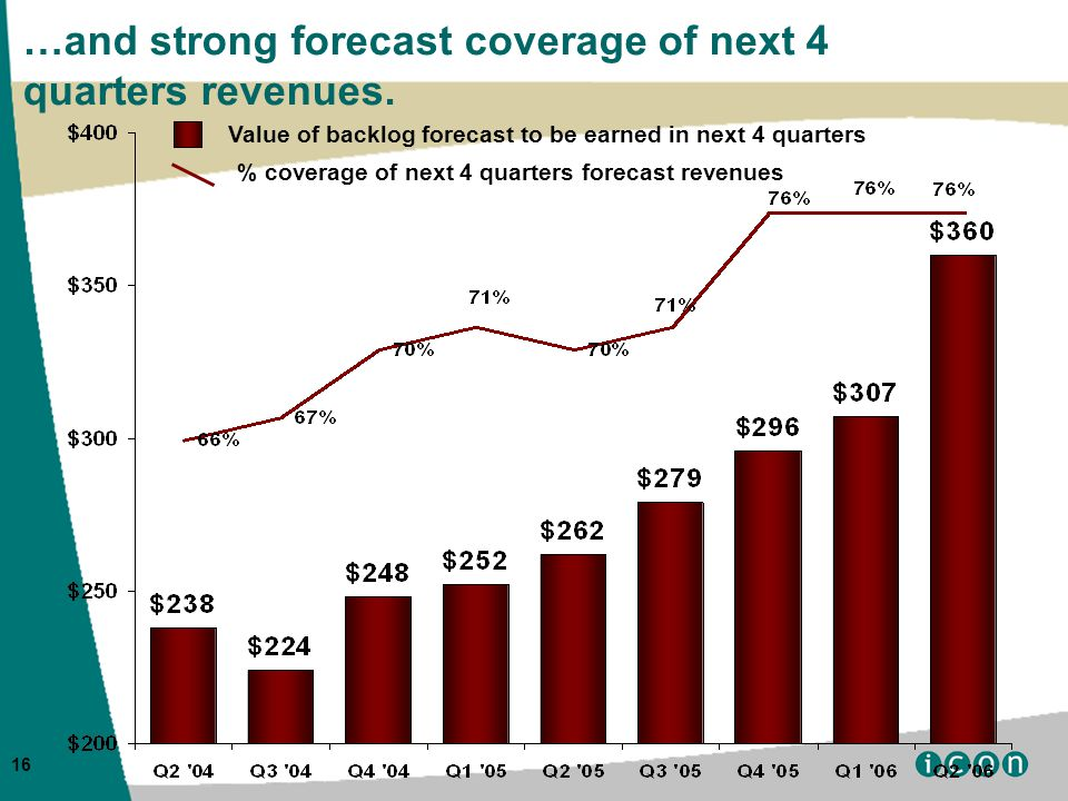 16 …and strong forecast coverage of next 4 quarters revenues.