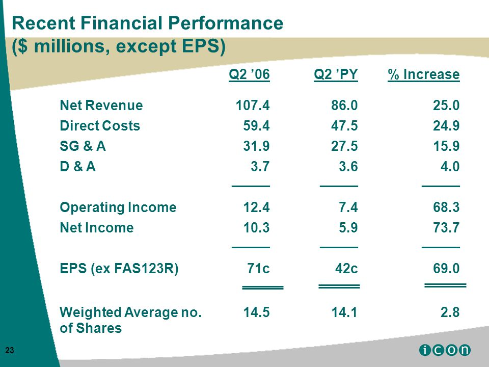 23 Recent Financial Performance ($ millions, except EPS) Q2 '06Q2 'PY% Increase Net Revenue Direct Costs SG & A D & A _____ Operating Income Net Income _____ EPS (ex FAS123R)71c42c69.0 Weighted Average no.