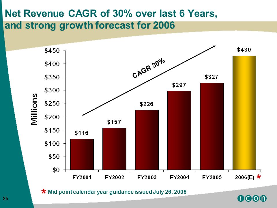 25 Net Revenue CAGR of 30% over last 6 Years, and strong growth forecast for 2006 CAGR 30% * * Mid point calendar year guidance issued July 26, 2006