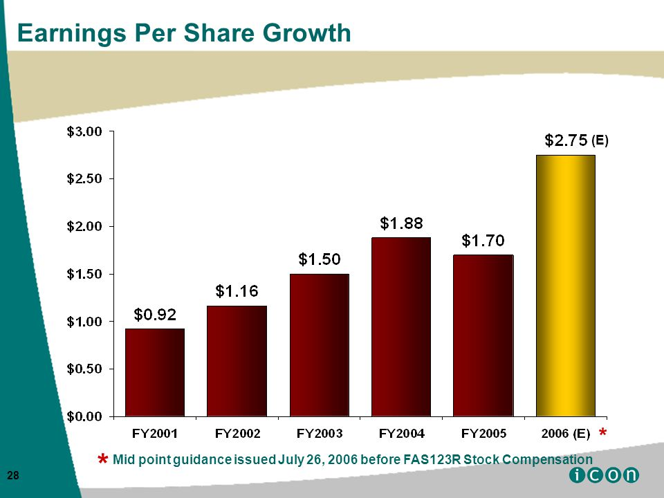 28 Earnings Per Share Growth (E) * * Mid point guidance issued July 26, 2006 before FAS123R Stock Compensation