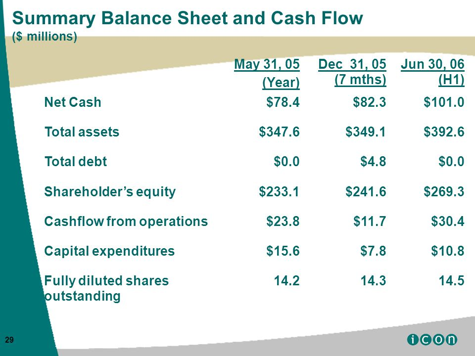 29 Summary Balance Sheet and Cash Flow ($ millions) May 31, 05 (Year) Dec 31, 05 (7 mths) Jun 30, 06 (H1) Net Cash$78.4$82.3$101.0 Total assets$347.6$349.1$392.6 Total debt$0.0$4.8$0.0 Shareholder's equity$233.1$241.6$269.3 Cashflow from operations$23.8$11.7$30.4 Capital expenditures$15.6$7.8$10.8 Fully diluted shares outstanding