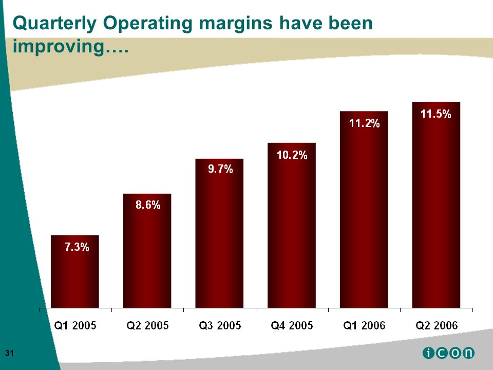 31 Quarterly Operating margins have been improving….