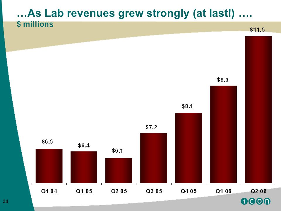 34 …As Lab revenues grew strongly (at last!) …. $ millions