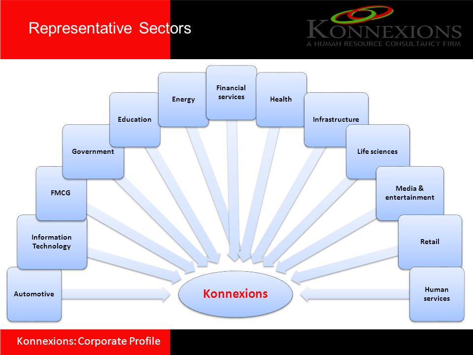 Konnexions Automotive Information Technology FMCG Government EducationEnergy Financial services Health InfrastructureLife sciences Media & entertainme