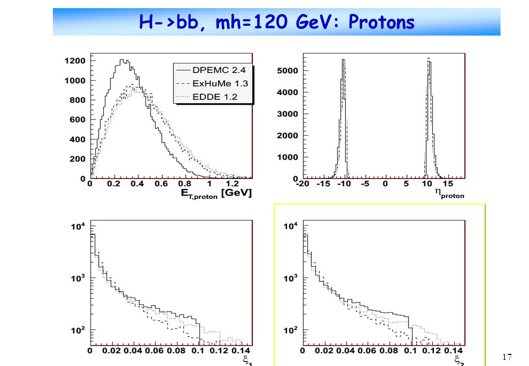 17 H->bb, mh=120 GeV: Protons