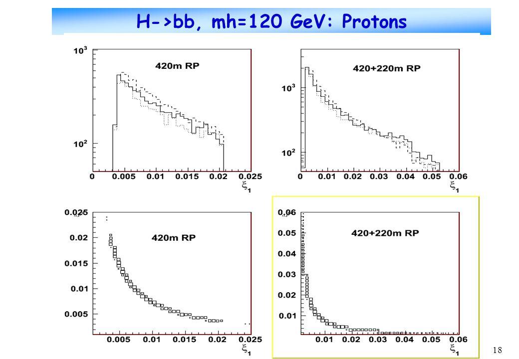 18 H->bb, mh=120 GeV: Protons