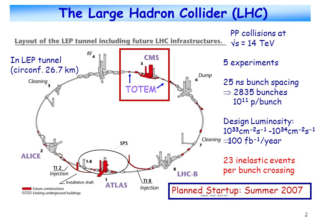 2 The Large Hadron Collider (LHC) PP collisions at  s = 14 TeV 5 experiments 25 ns bunch spacing  2835 bunches 10 11 p/bunch Design Luminosity: 10 33 cm -2 s -1 -10 34 cm -2 s -1  100 fb -1 /year 23 inelastic events per bunch crossing TOTEM In LEP tunnel (circonf.