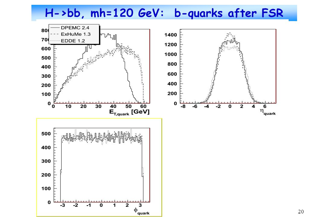 20 H->bb, mh=120 GeV: b-quarks after FSR