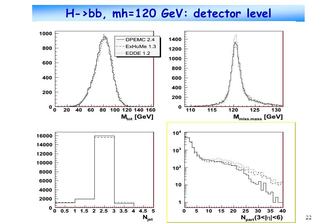 22 H->bb, mh=120 GeV: detector level