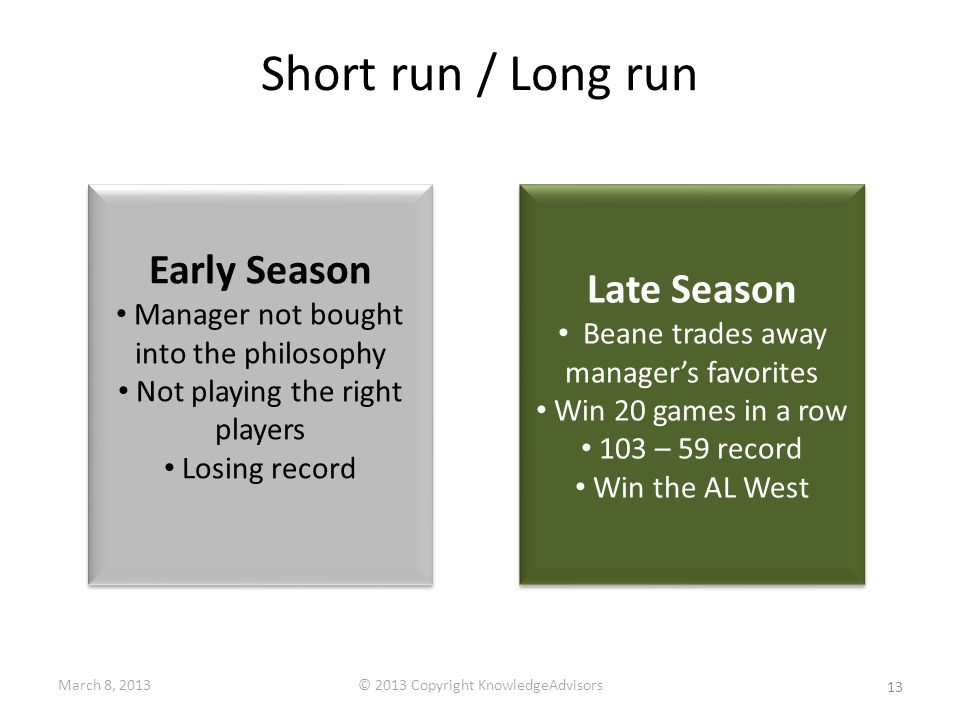 Short run / Long run Early Season Manager not bought into the philosophy Not playing the right players Losing record Early Season Manager not bought into the philosophy Not playing the right players Losing record Late Season Beane trades away manager's favorites Win 20 games in a row 103 – 59 record Win the AL West Late Season Beane trades away manager's favorites Win 20 games in a row 103 – 59 record Win the AL West 13 March 8, 2013© 2013 Copyright KnowledgeAdvisors