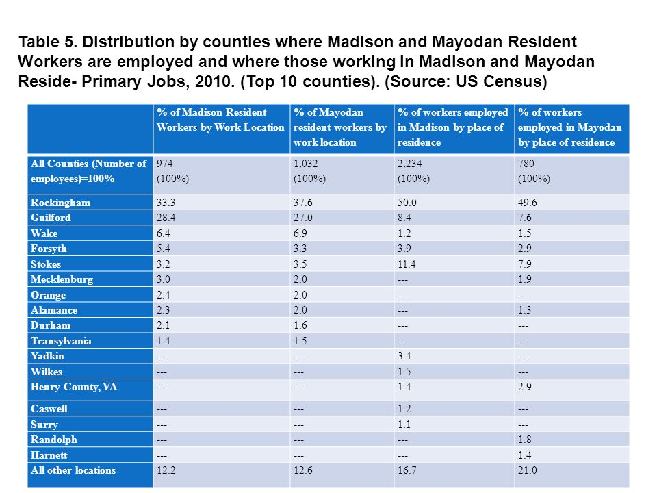 Table 5. Distribution by counties where Madison and Mayodan Resident Workers are employed and where those working in Madison and Mayodan Reside- Prima