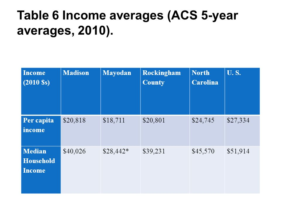 Table 6 Income averages (ACS 5-year averages, 2010). Income (2010 $s) MadisonMayodan Rockingham County North Carolina U. S. Per capita income $20,818$