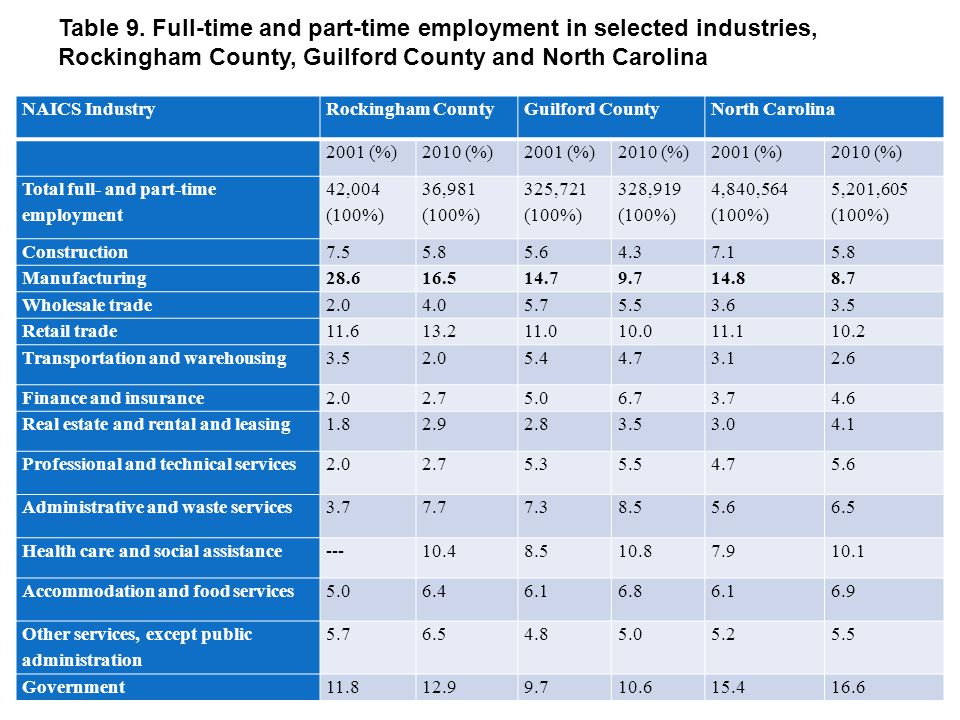 Table 9. Full-time and part-time employment in selected industries, Rockingham County, Guilford County and North Carolina NAICS IndustryRockingham Cou