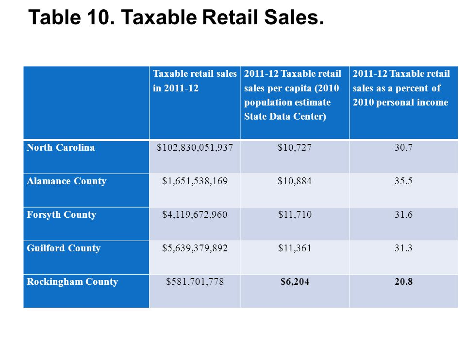 Table 10. Taxable Retail Sales. Taxable retail sales in 2011-12 2011-12 Taxable retail sales per capita (2010 population estimate State Data Center) 2