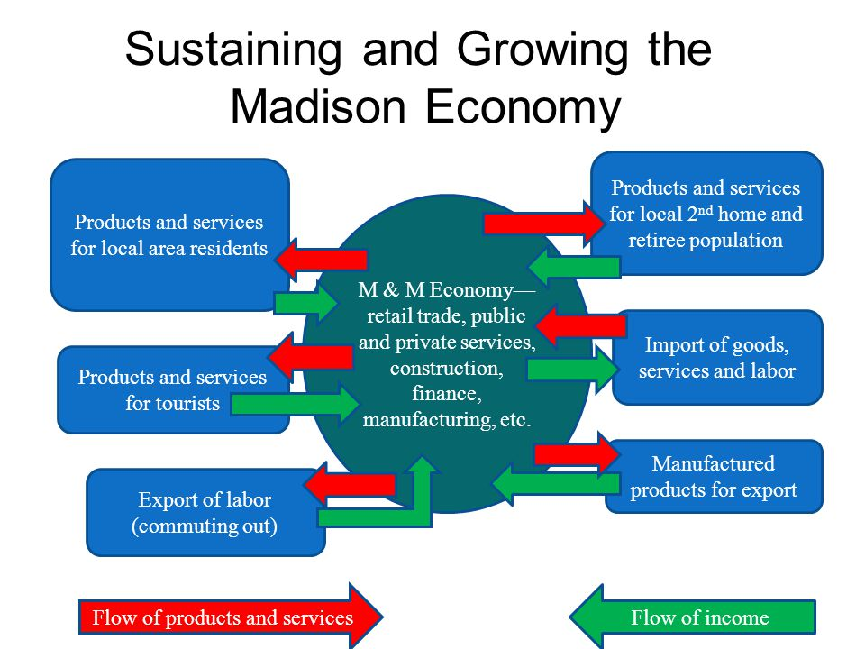 Sustaining and Growing the Madison Economy M & M Economy— retail trade, public and private services, construction, finance, manufacturing, etc. Produc