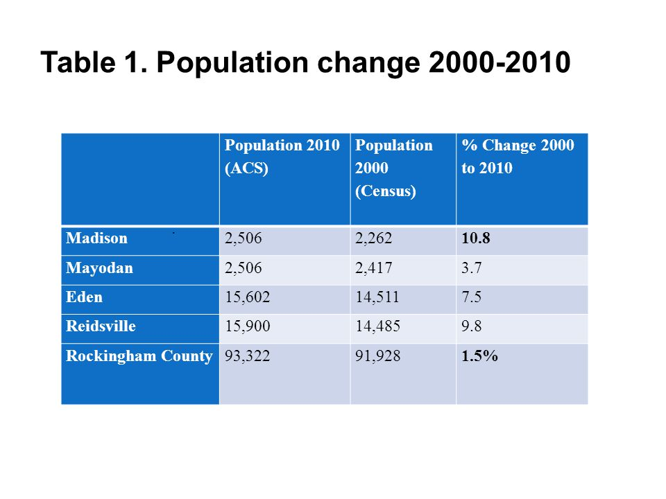Table 1. Population change 2000-2010 Population 2010 (ACS) Population 2000 (Census) % Change 2000 to 2010 Madison2,5062,26210.8 Mayodan2,5062,4173.7 E