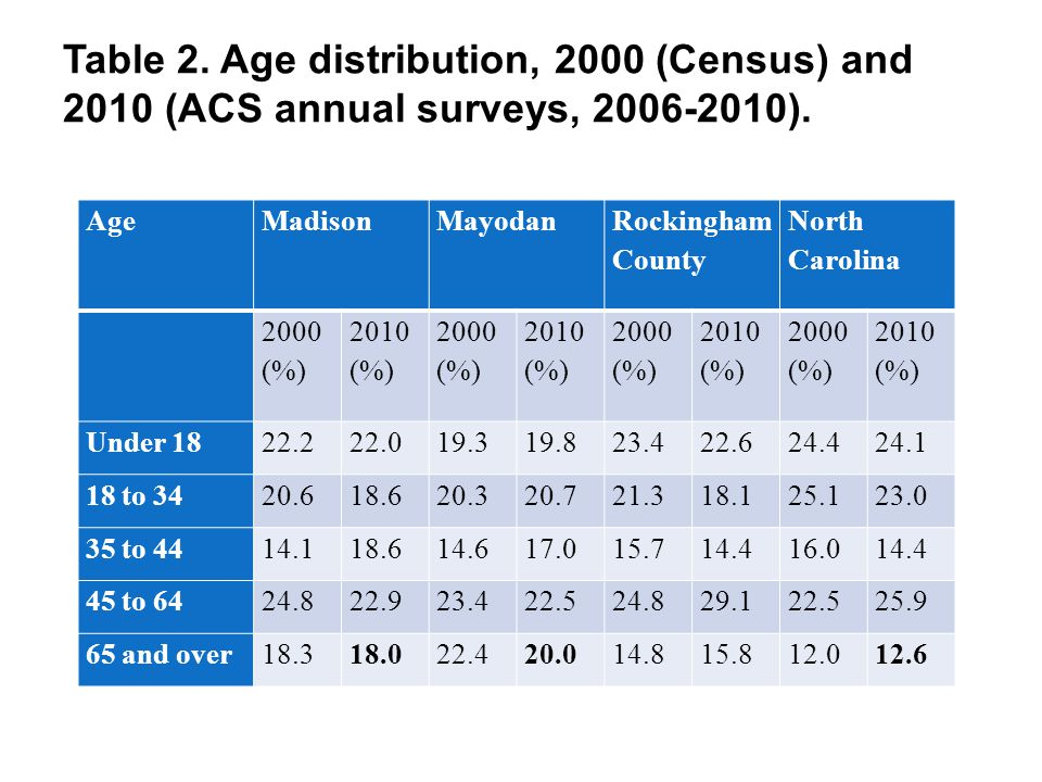 Table 2. Age distribution, 2000 (Census) and 2010 (ACS annual surveys, 2006-2010). AgeMadisonMayodan Rockingham County North Carolina 2000 (%) 2010 (%