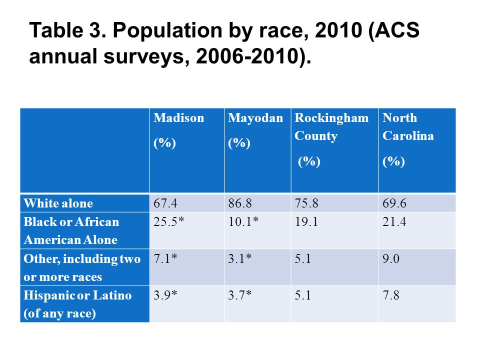 Table 3. Population by race, 2010 (ACS annual surveys, 2006-2010). Madison (%) Mayodan (%) Rockingham County (%) North Carolina (%) White alone67.486.