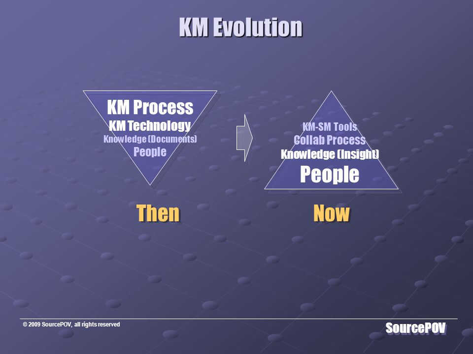 © 2009 SourcePOV, all rights reserved SourcePOV KM Evolution KM Evolution KM Process KM Technology Knowledge (Documents) People KM-SM Tools Collab Process Knowledge (Insight) People Then Now