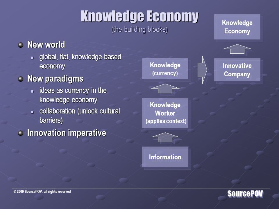 © 2009 SourcePOV, all rights reserved SourcePOV Knowledge Economy (the building blocks) New world global, flat, knowledge-based economy global, flat, knowledge-based economy New paradigms ideas as currency in the knowledge economy ideas as currency in the knowledge economy collaboration (unlock cultural barriers) collaboration (unlock cultural barriers) Innovation imperative Knowledge Economy Knowledge Economy Knowledge Worker (applies context) Knowledge Worker (applies context) Knowledge (currency) Knowledge (currency) Information Innovative Company Innovative Company