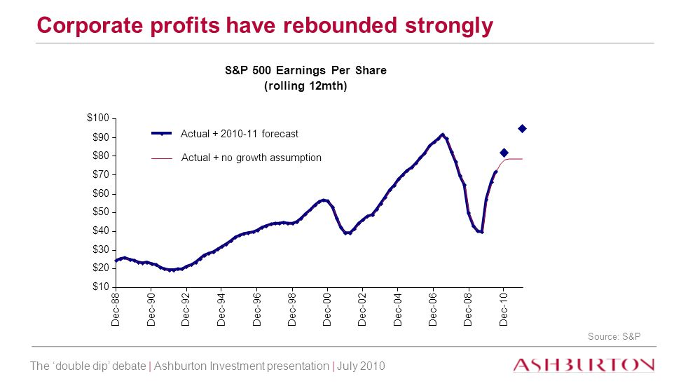 The 'double dip' debate | Ashburton Investment presentation | July 2010 Corporate profits have rebounded strongly Source: S&P