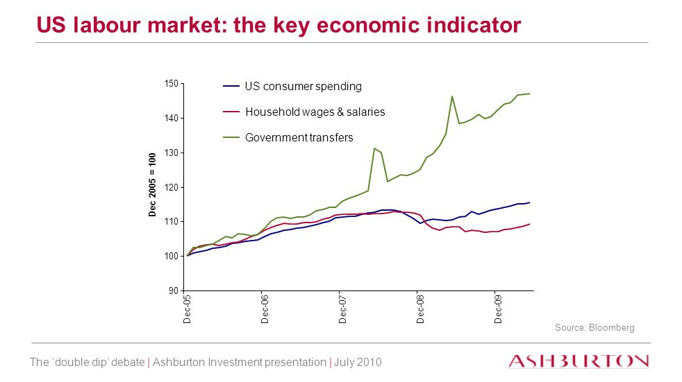 The 'double dip' debate | Ashburton Investment presentation | July 2010 US labour market: the key economic indicator Source: Bloomberg 90 100 110 120