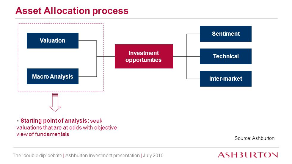 The 'double dip' debate | Ashburton Investment presentation | July 2010 Asset Allocation process Valuation Macro Analysis Investment opportunities Sen