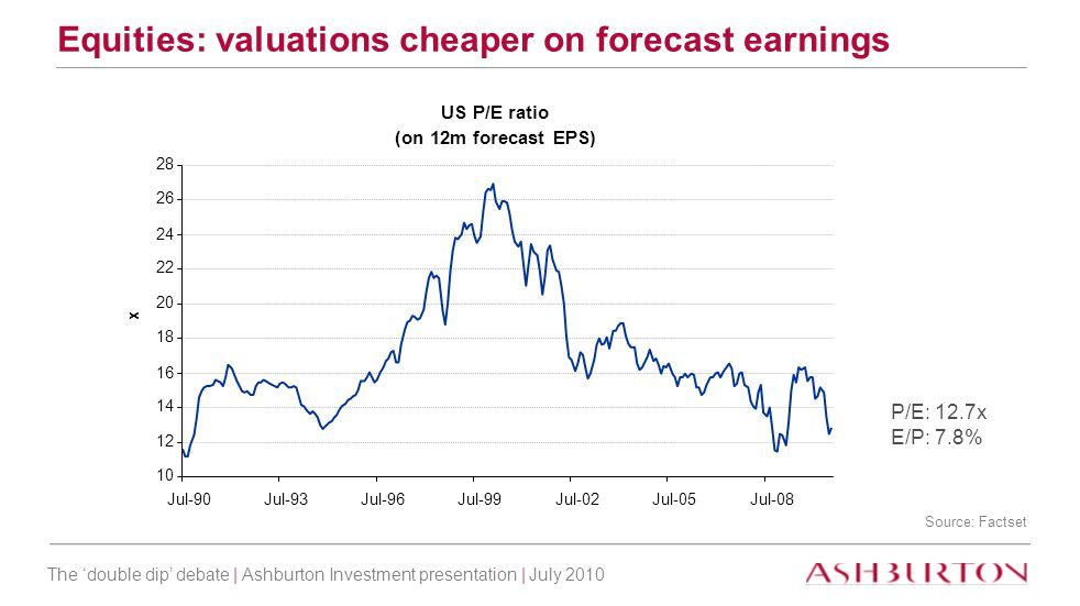 The 'double dip' debate | Ashburton Investment presentation | July 2010 US P/E ratio (on 12m forecast EPS) 10 12 14 16 18 20 22 24 26 28 Jul-90Jul-93Jul-96Jul-99Jul-02Jul-05Jul-08 x Equities: valuations cheaper on forecast earnings P/E: 12.7x E/P: 7.8% Source: Factset