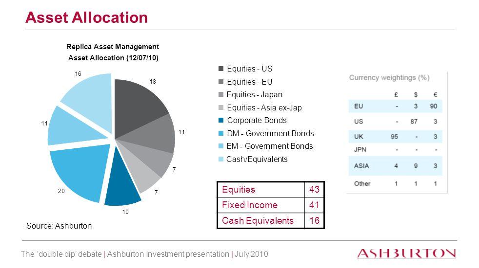 The 'double dip' debate | Ashburton Investment presentation | July 2010 Replica Asset Management Asset Allocation (12/07/10) 18 11 7 7 10 20 11 16 Equities - US Equities - EU Equities - Japan Equities - Asia ex-Jap Corporate Bonds DM - Government Bonds EM - Government Bonds Cash/Equivalents Asset Allocation Source: Ashburton Equities43 Fixed Income41 Cash Equivalents16