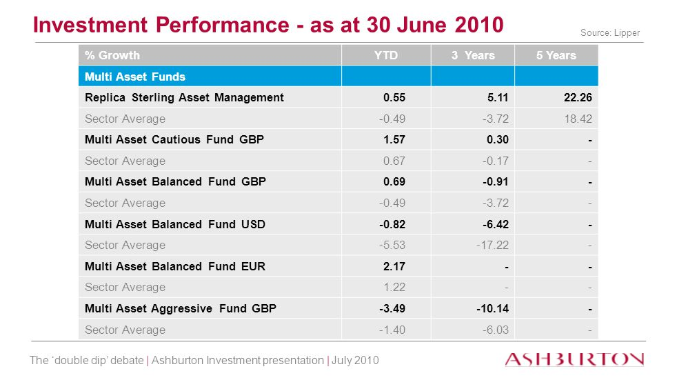 The 'double dip' debate | Ashburton Investment presentation | July 2010 % GrowthYTD3 Years5 Years Multi Asset Funds Replica Sterling Asset Management0
