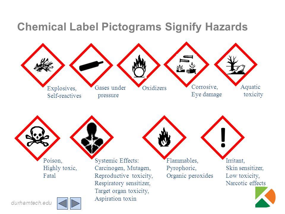 durhamtech.edu Chemical Label Pictograms Signify Hazards ! Explosives, Self-reactives Flammables, Pyrophoric, Organic peroxides Oxidizers Corrosive, E