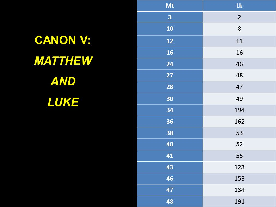 CANON V: MATTHEW AND LUKE MtLk 32 108 1211 16 2446 2748 2847 3049 34194 36162 3853 4052 4155 43123 46153 47134 48191