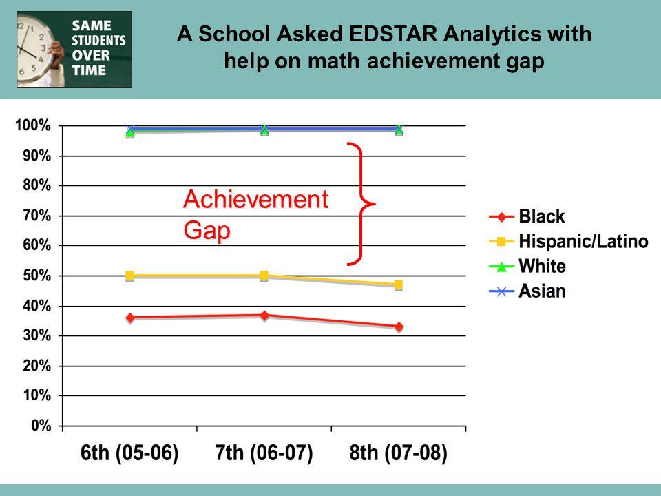 Achievement Gap A School Asked EDSTAR Analytics with help on math achievement gap